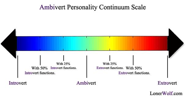 Типы темперамента человека и их характеристика